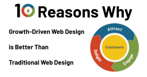 a flywheel with text overlaid that says 10 Reasons Why Growth-Driven Web Design is Better Than Traditional Web Design