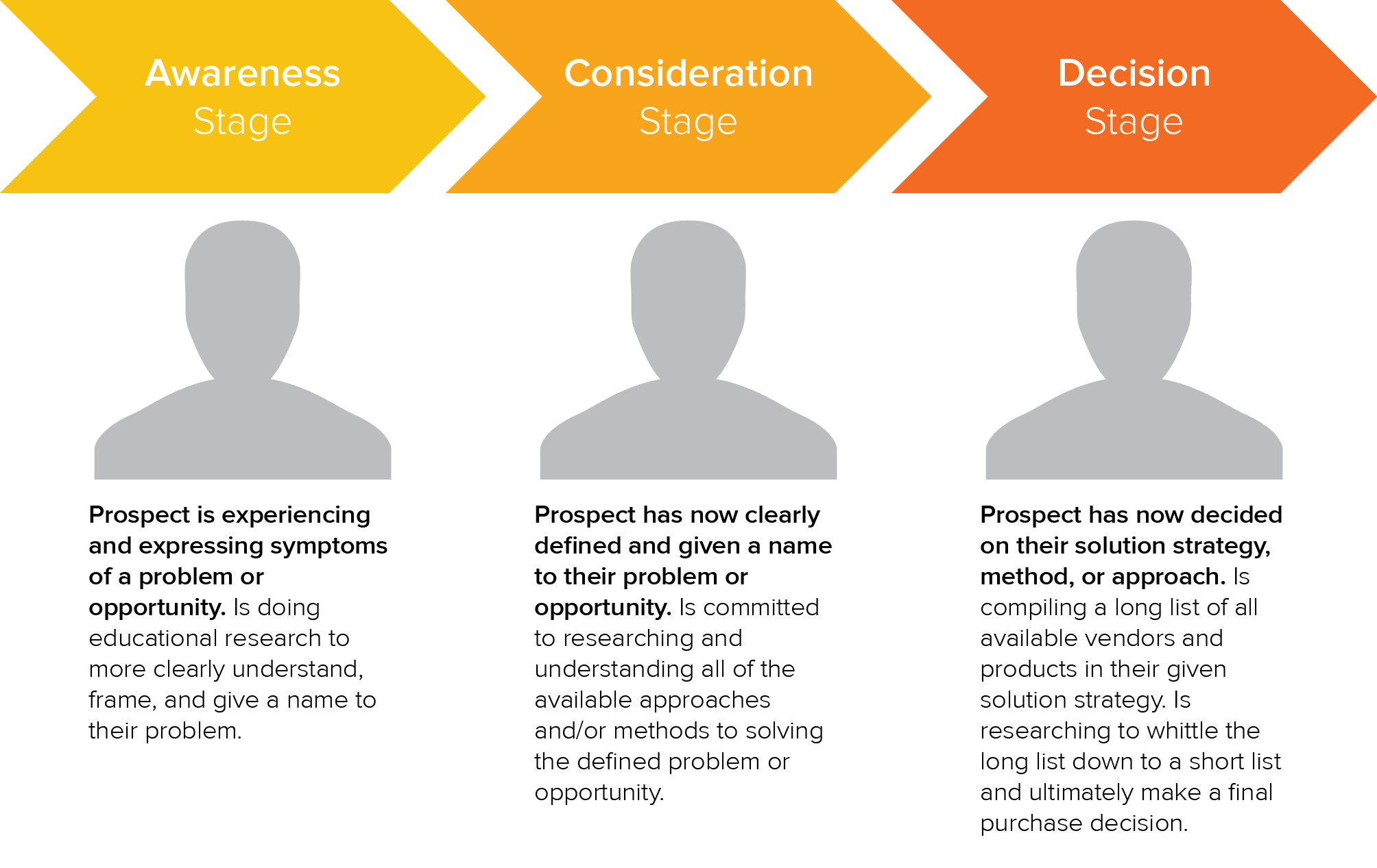 the buyers journey with explanatory text