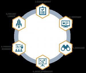 Strategic Gameplan Process Graphic